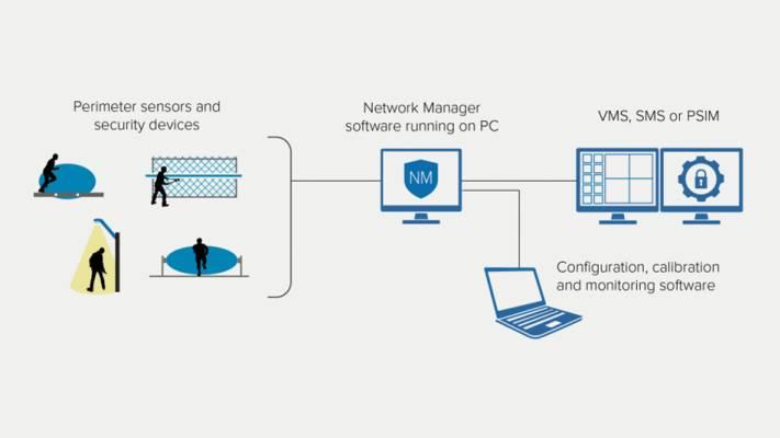 Integracja sensorów i zarządzanie systemem